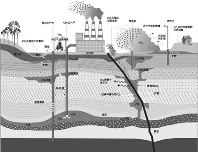 当二氧化碳进入包气带和大气环境中