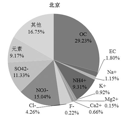 京津冀PM2.5究竟源自哪里?